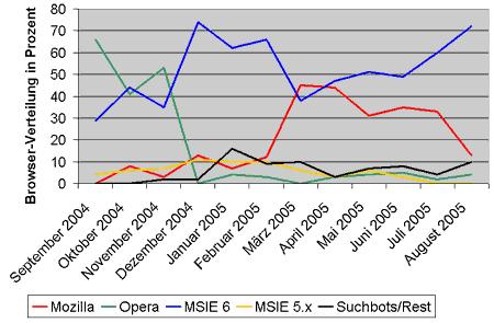 Browserverteilung auf oesterchat.com von 2004-09 bis 2005-08
