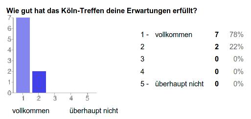 Ergebnis zur Frage: Wie gut hat das Köln-Treffen deine Erwartungen erfüllt?