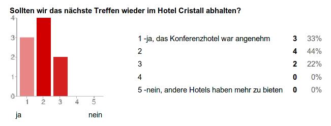 Ergebnis zur Frage: Sollten wir das nächste Treffen wieder im Hotel Cristall abhalten?