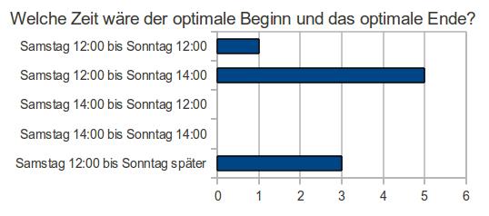 Ergebnis zur Frage: Welche Zeit wäre der optimale Beginn am Samstag und das optimale Ende am Sonntag deiner Ansicht nach beim nächsten Treffen-Wochenende?