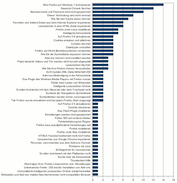 Anzahl der Kommentare in deutschsprachigen Hilfe-Artikeln