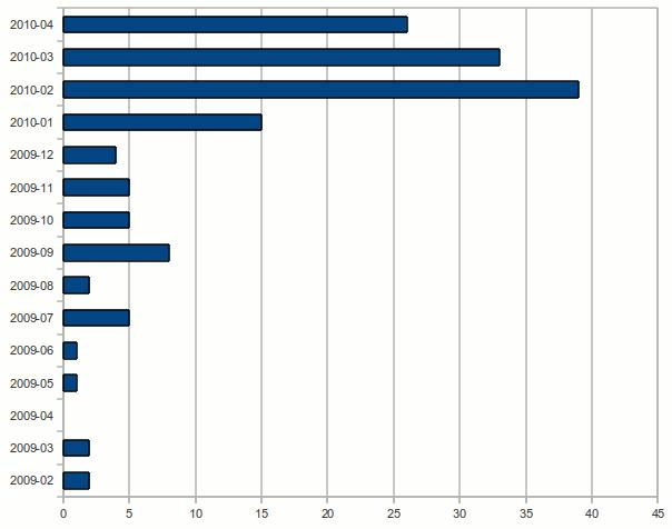 Monatliche Verteilung der Kommentare in deutschsprachigen Hilfe-Artikeln